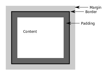 Diagram of padding, borders and margins in the CSS box model